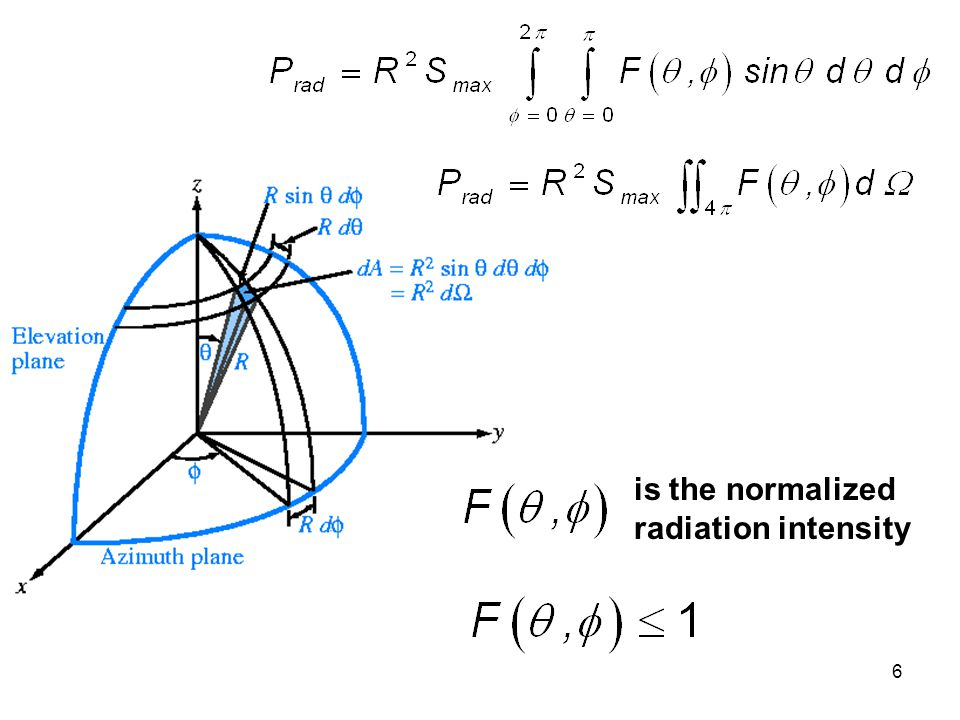 is the normalized radiation intensity