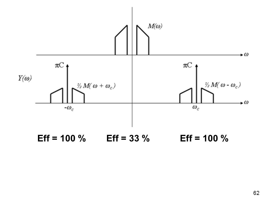 Eff = 100 % Eff = 33 % Eff = 100 %