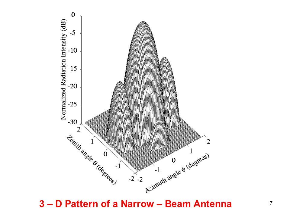 3 – D Pattern of a Narrow – Beam Antenna