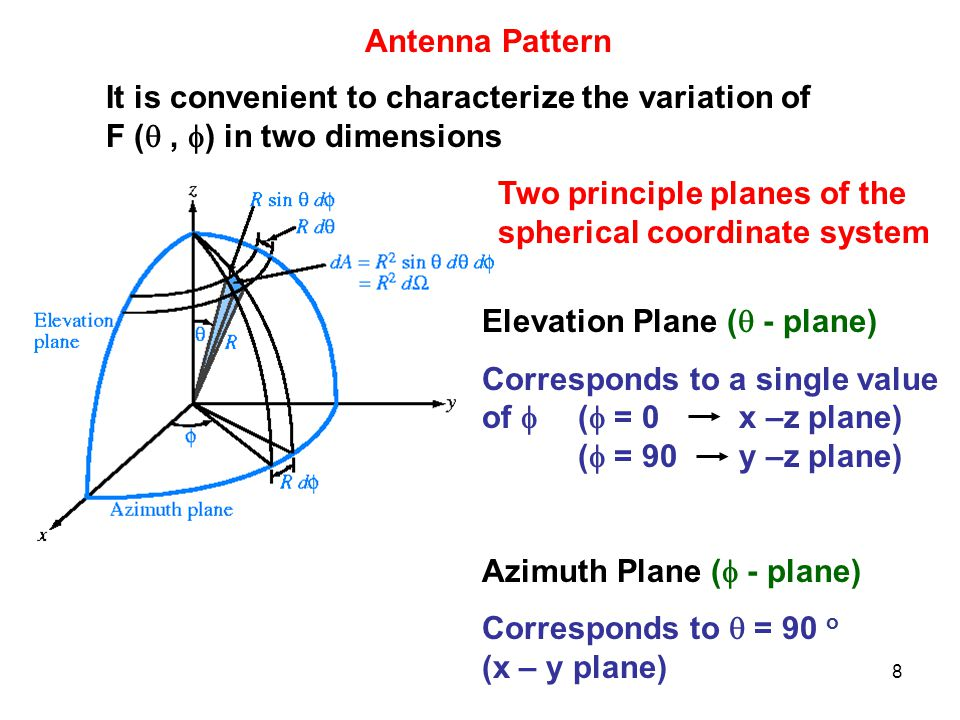 Antenna Pattern It is convenient to characterize the variation of F ( , ) in two dimensions.