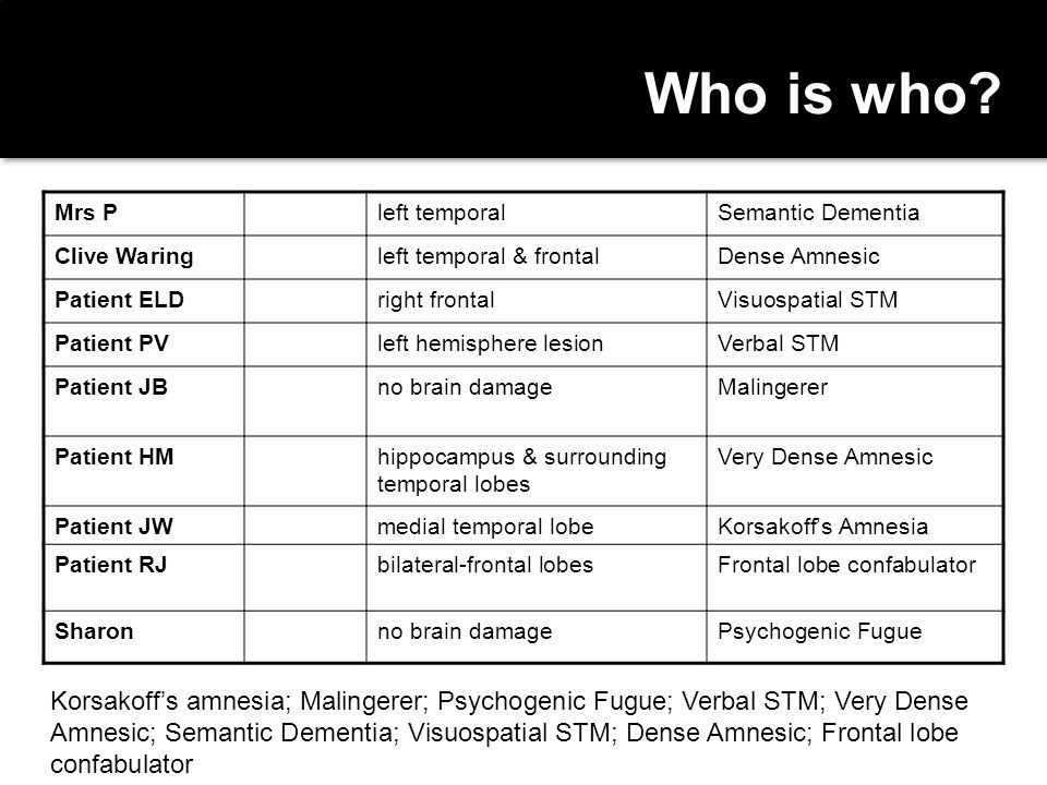 Who is who Mrs P. left temporal. Semantic Dementia. Clive Waring. left temporal & frontal. Dense Amnesic.