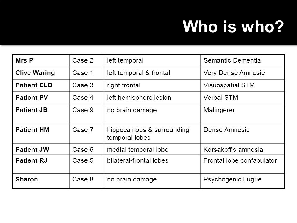 Who is who Mrs P Case 2 left temporal Semantic Dementia Clive Waring