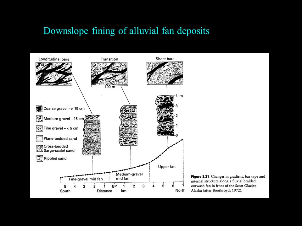 Downslope fining of alluvial fan deposits