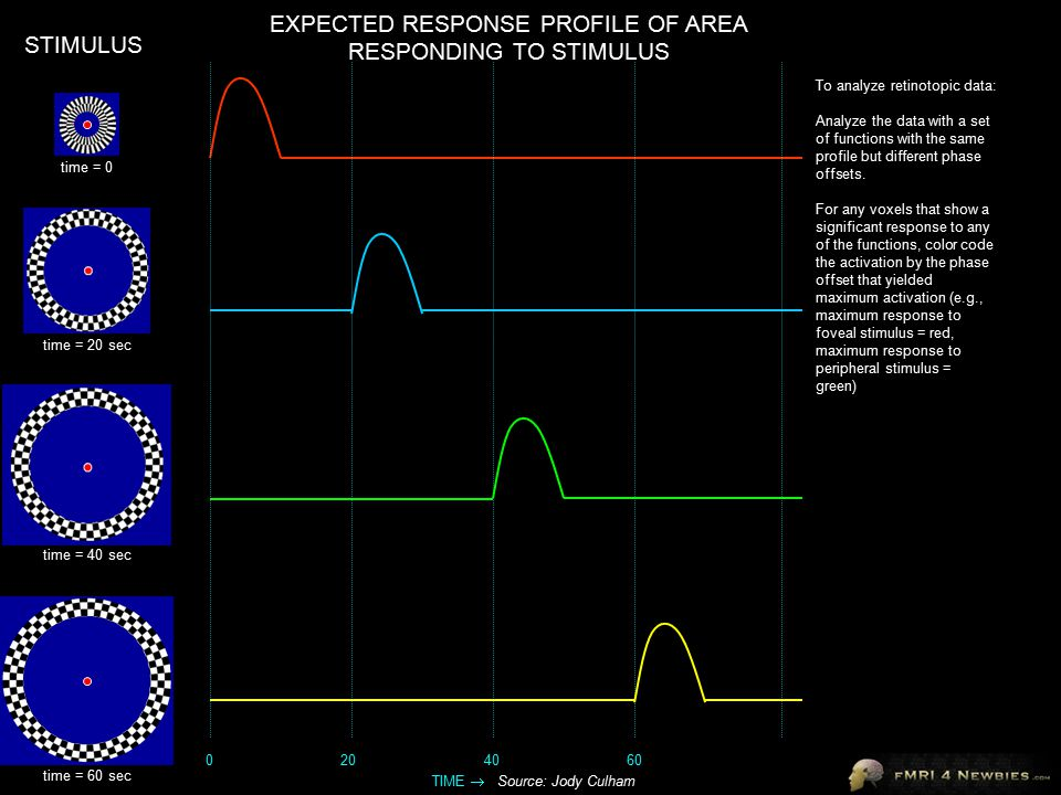 EXPECTED RESPONSE PROFILE OF AREA RESPONDING TO STIMULUS