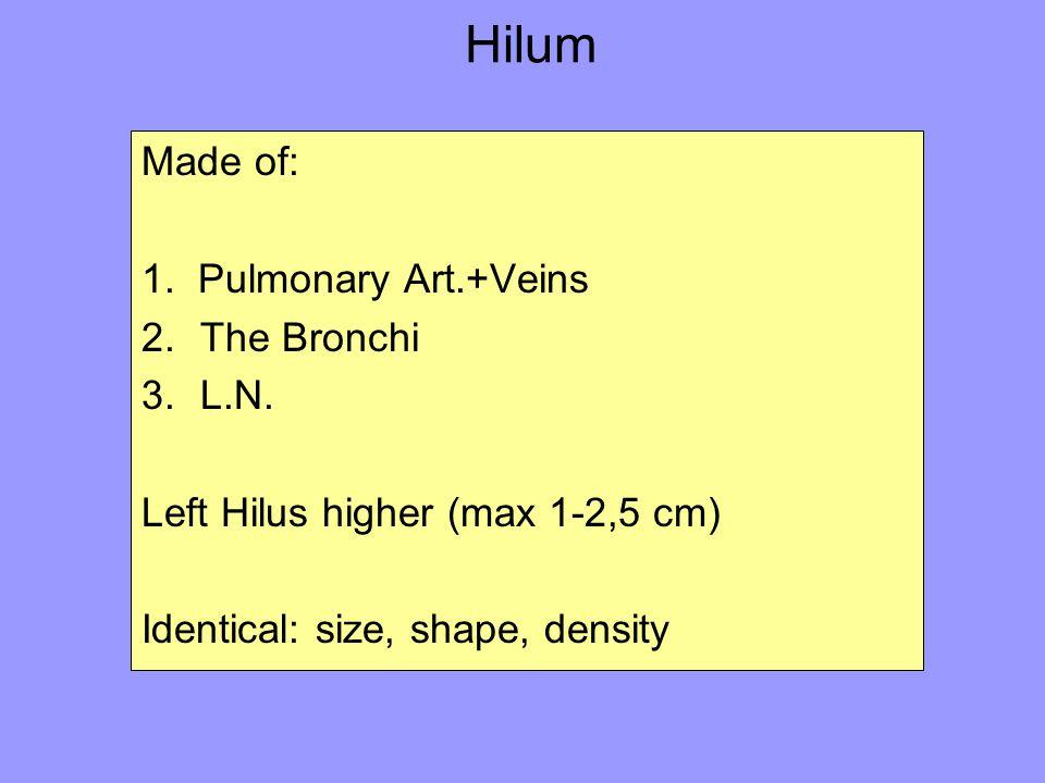 Hilum Made of: 1. Pulmonary Art.+Veins The Bronchi L.N.