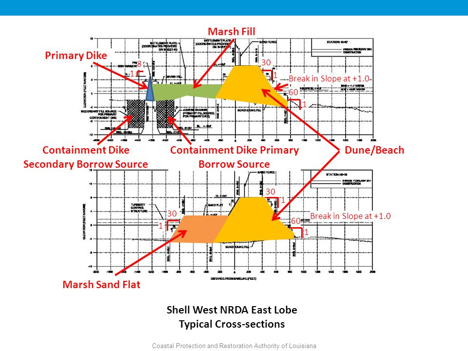 19,405 acres Marsh Fill Containment Dike Primary Borrow Source