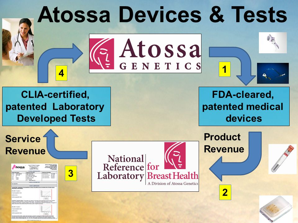 Atossa Devices & Tests 1 4 CLIA-certified, patented Laboratory