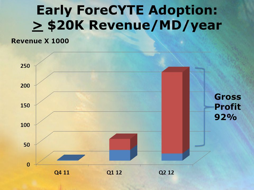 Early ForeCYTE Adoption: > $20K Revenue/MD/year