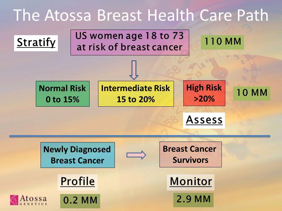 The Atossa Breast Health Care Path