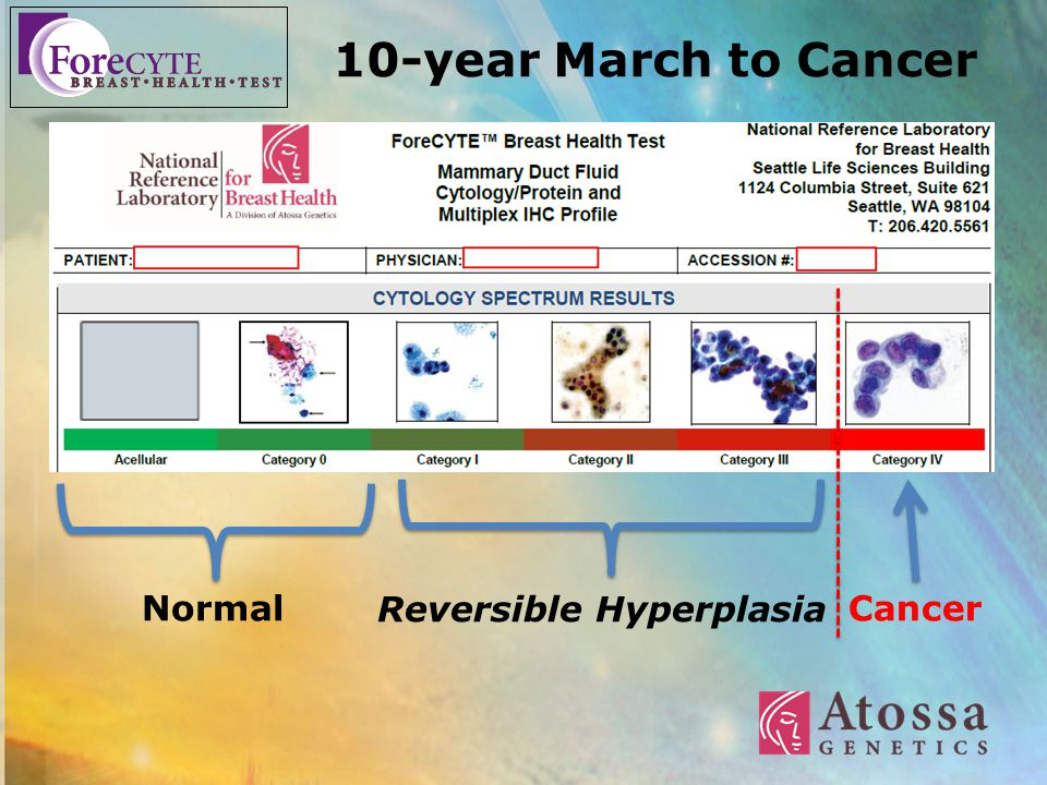 Atossa Revenue Model 10-year March to Cancer Laboratory Analysis with
