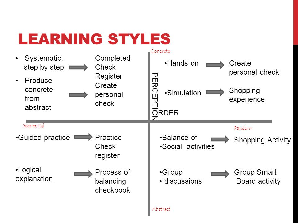 Learning Styles Systematic; step by step Completed Check Register