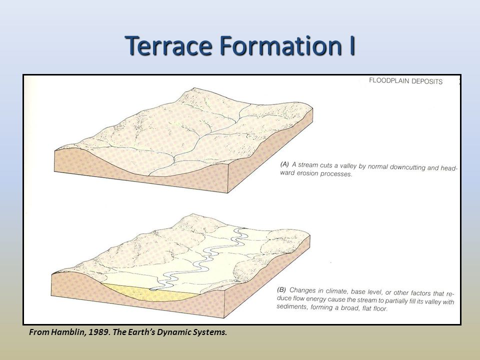 Terrace Formation I From Hamblin, 1989. The Earth's Dynamic Systems.