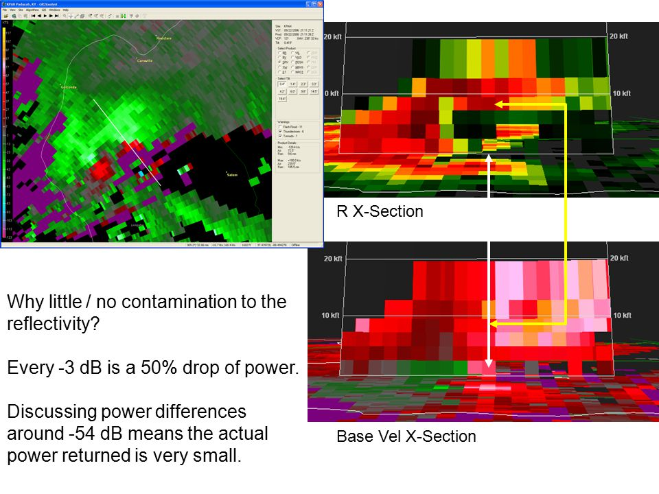 Why little / no contamination to the reflectivity