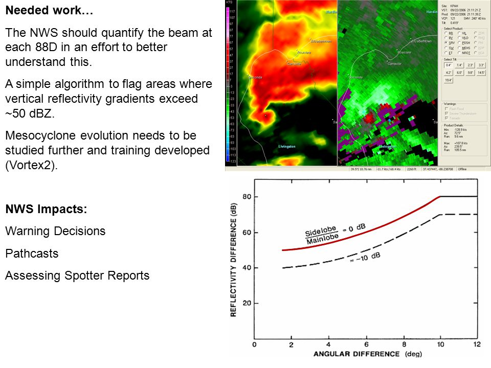 Needed work… The NWS should quantify the beam at each 88D in an effort to better understand this.