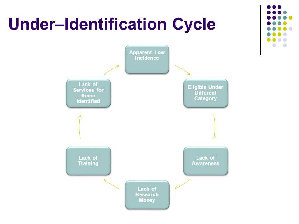 Under–Identification Cycle