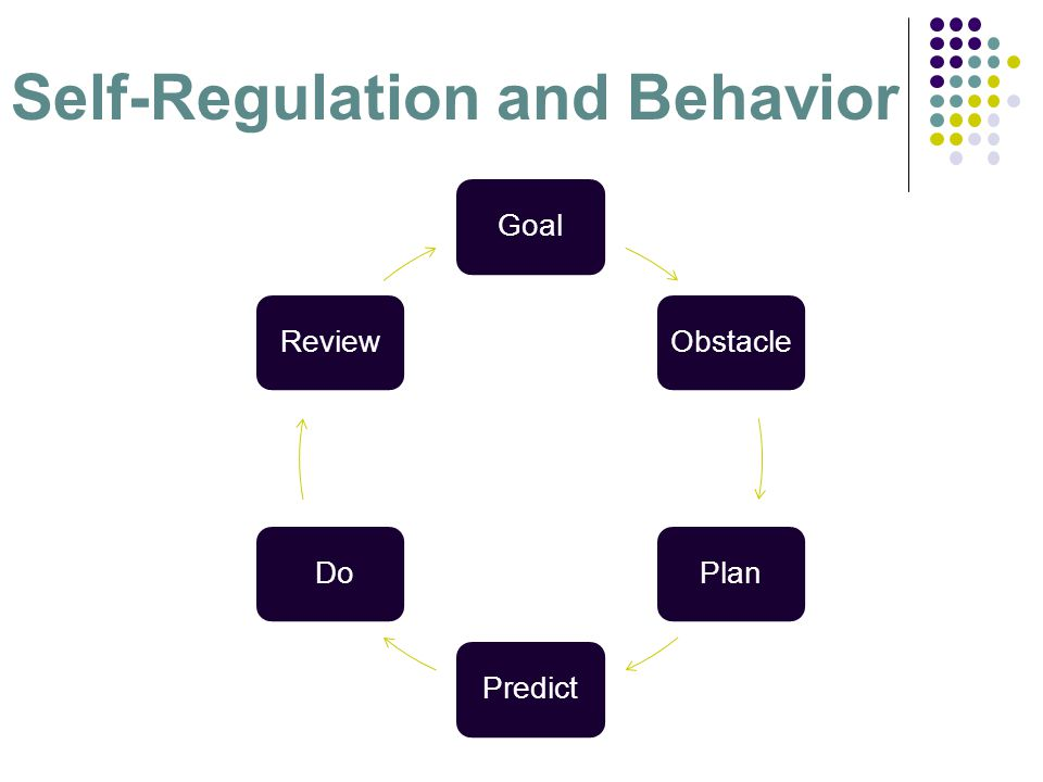 Self-Regulation and Behavior