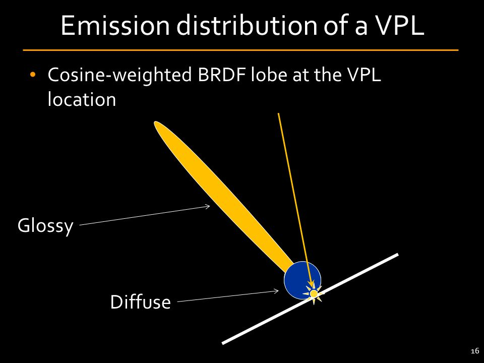 Emission distribution of a VPL