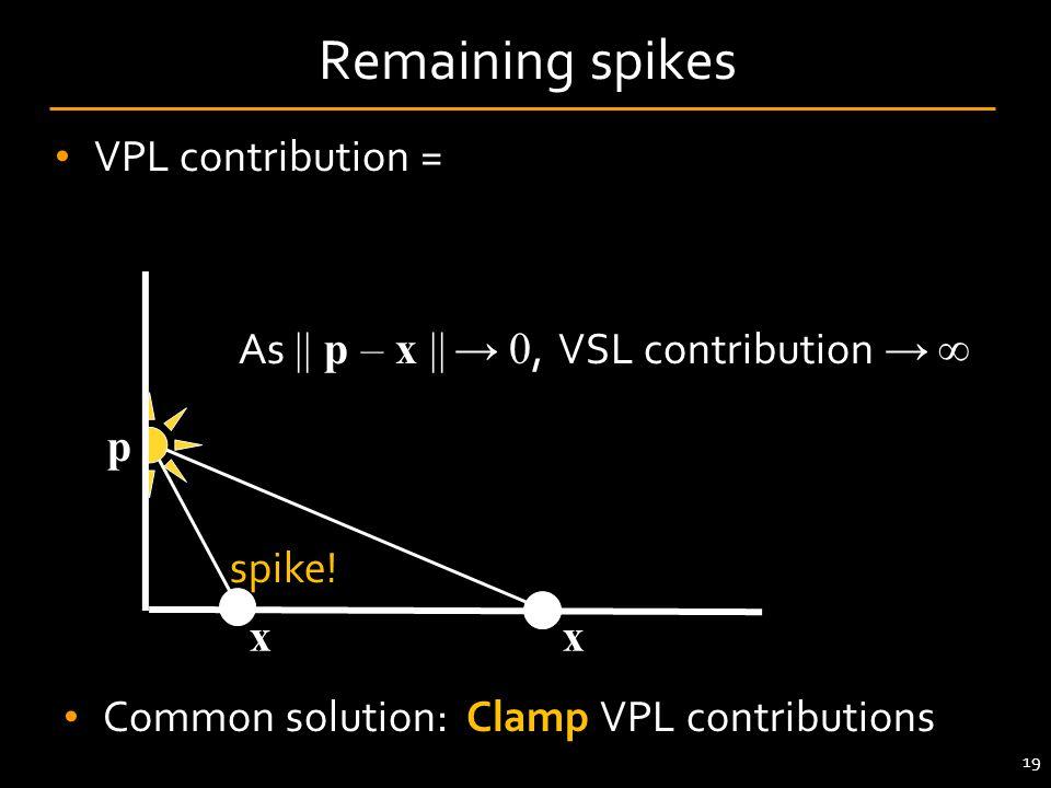 Remaining spikes VPL contribution = VPL power . BRDF(x) . cos(x) . 1 / || p – x ||2. As || p – x || → 0, VSL contribution → ∞