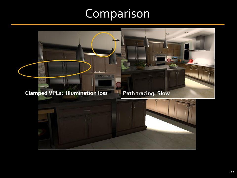 Comparison Clamped VPLs: Illumination loss Path tracing: Slow