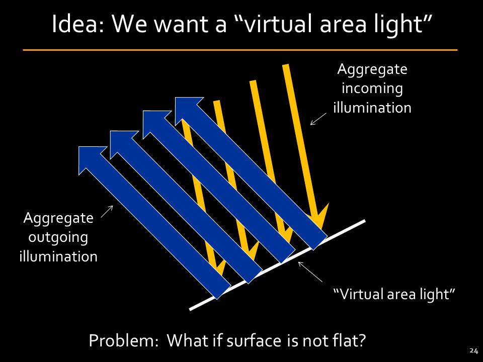 Idea: We want a virtual area light
