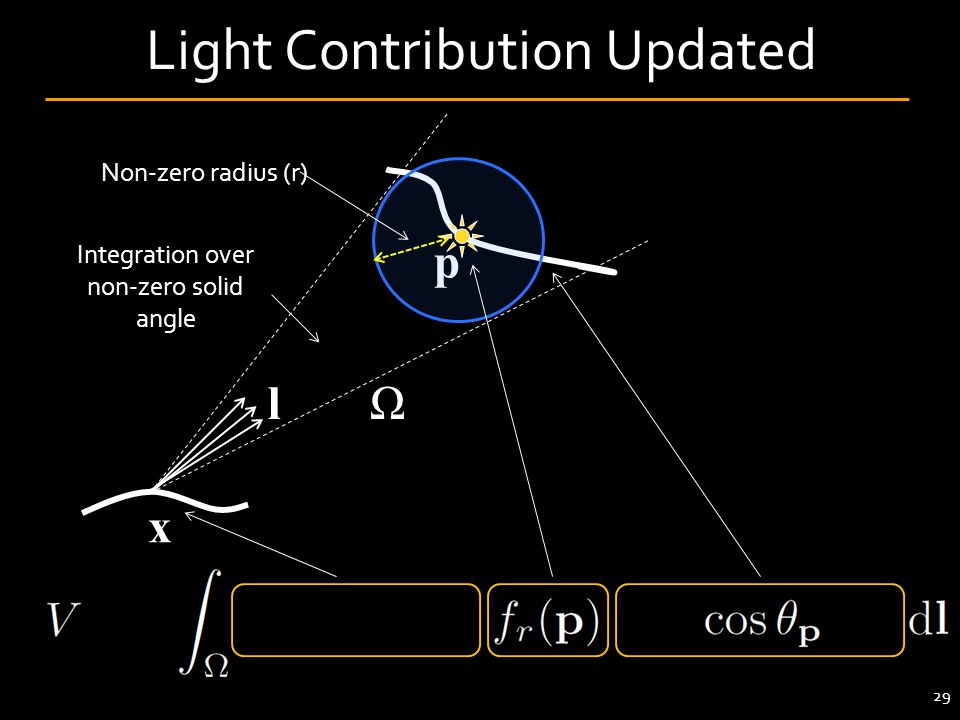 Light Contribution Updated