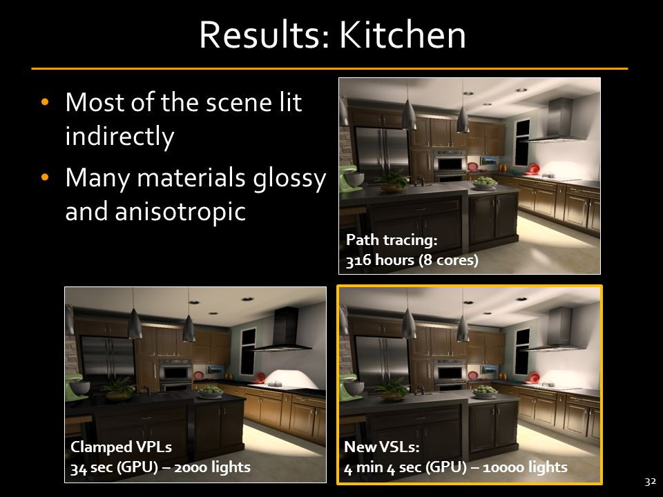 Results: Kitchen Most of the scene lit indirectly