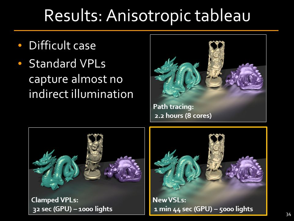 Results: Anisotropic tableau