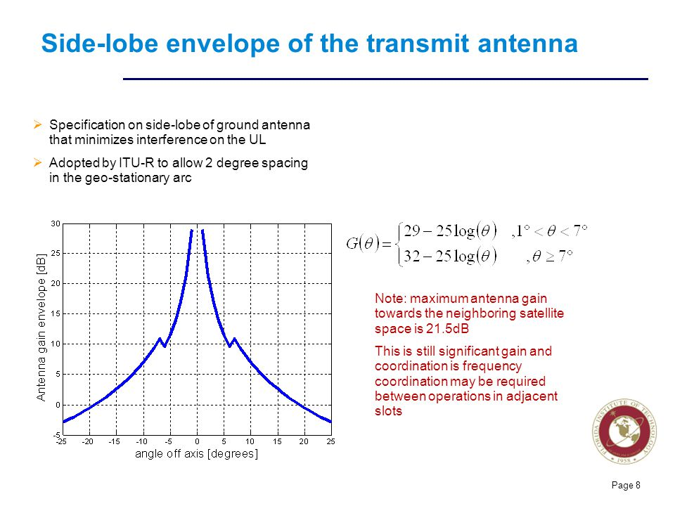 Side-lobe envelope of the transmit antenna