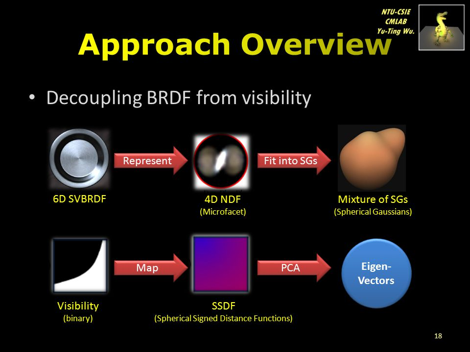 Approach Overview Decoupling BRDF from visibility Represent