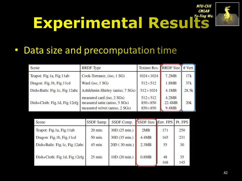 Experimental Results Data size and precomputation time