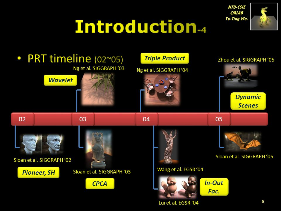 Introduction-4 PRT timeline (02~05) Triple Product Wavelet Dynamic