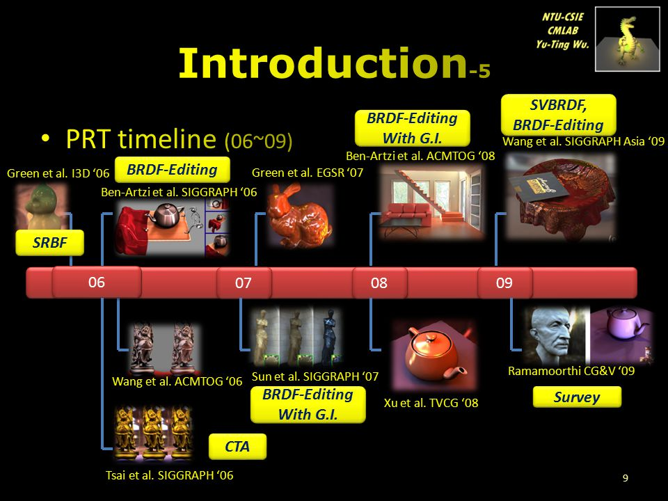 Introduction-5 PRT timeline (06~09) SVBRDF, BRDF-Editing BRDF-Editing