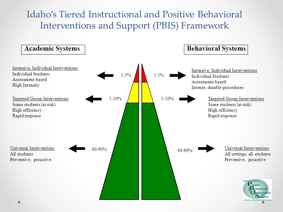 Idaho's Tiered Instructional and Positive Behavioral Interventions and Support (PBIS) Framework