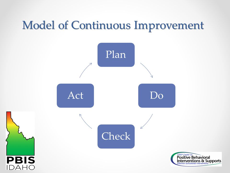 Model of Continuous Improvement