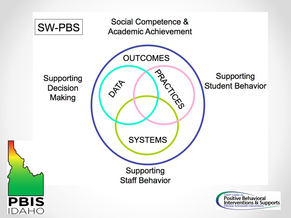 This figure represents the most important and defining elements of PBIS.