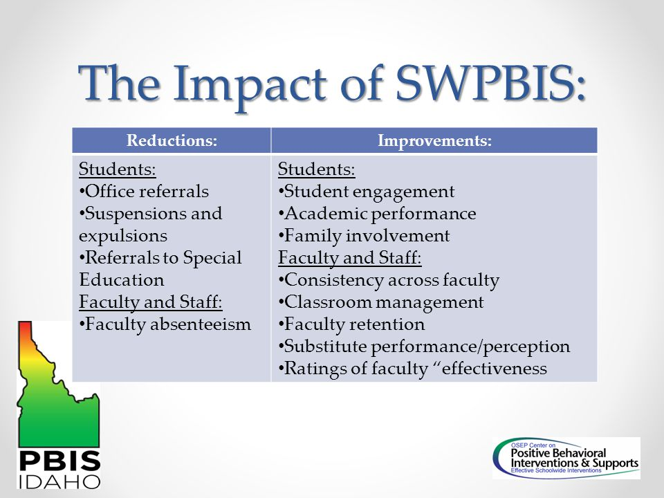 The Impact of SWPBIS: Students: Office referrals