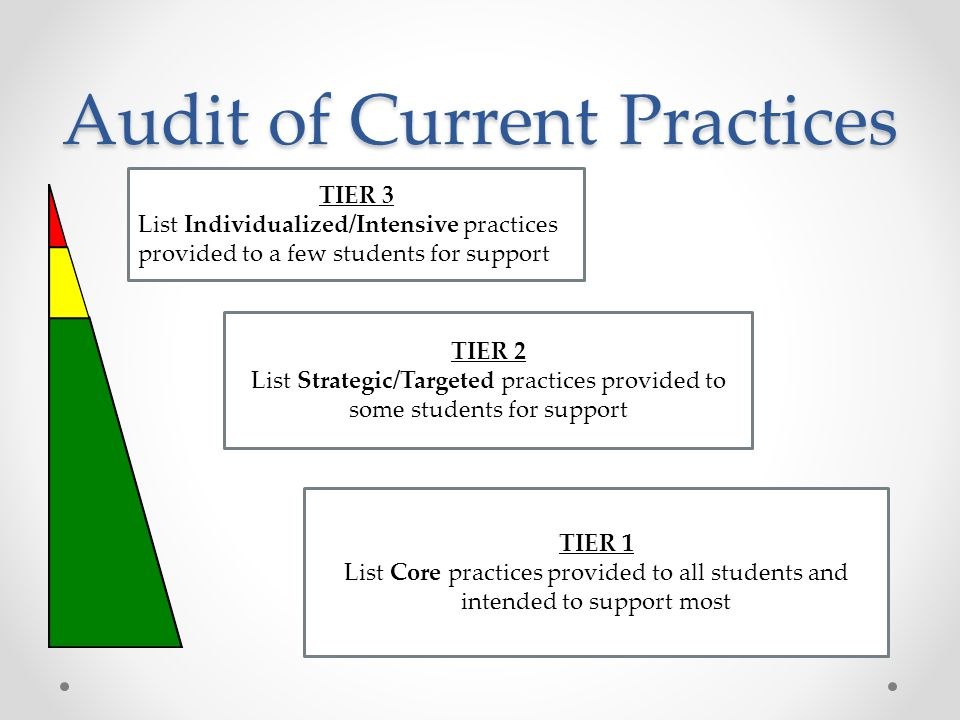 Audit of Current Practices