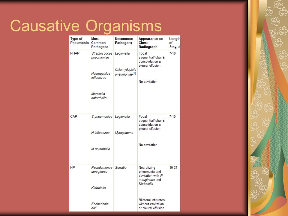 Causative Organisms