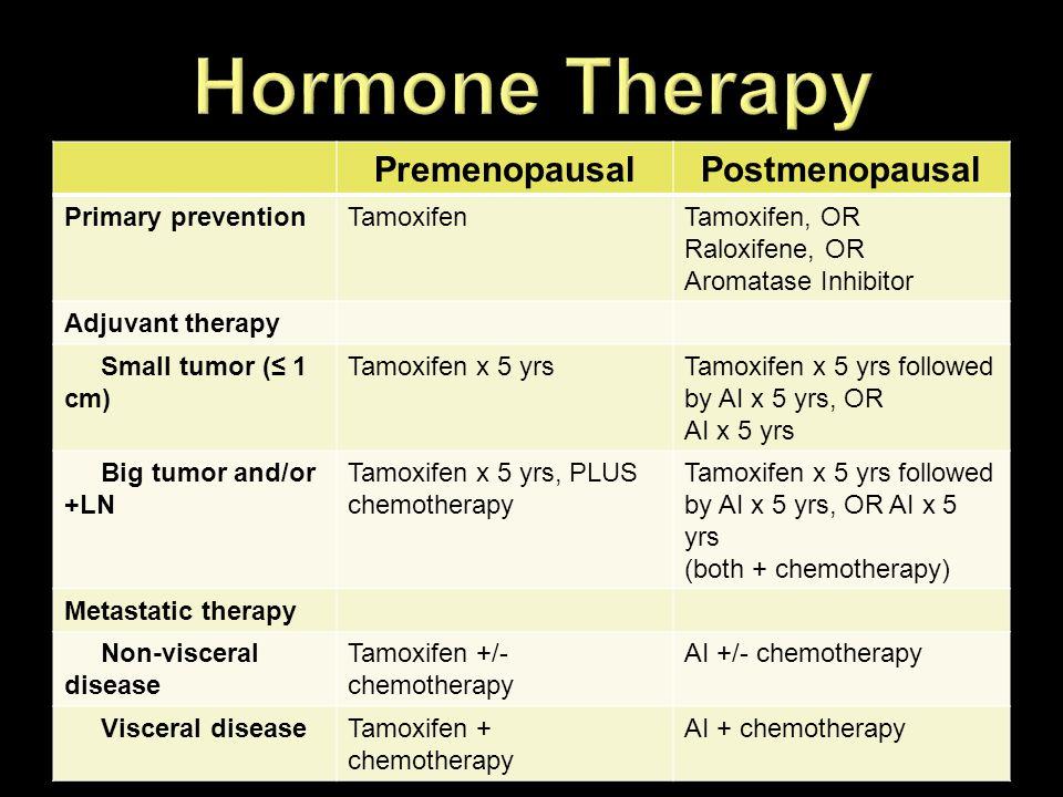 Hormone Therapy Premenopausal Postmenopausal Primary prevention