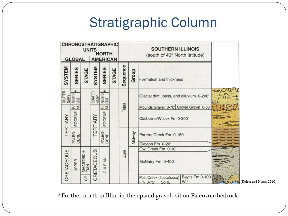 Stratigraphic Column (Kolata and Nimz, 2010) *Further north in Illinois, the upland gravels sit on Paleozoic bedrock.