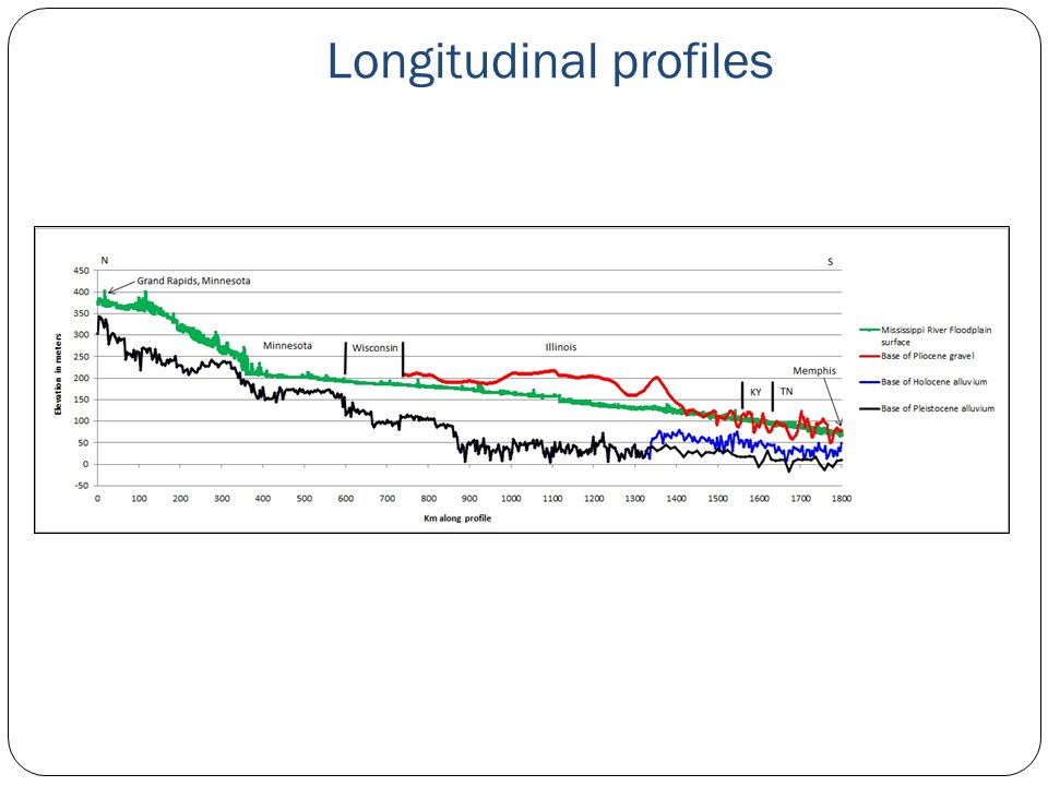 Longitudinal profiles