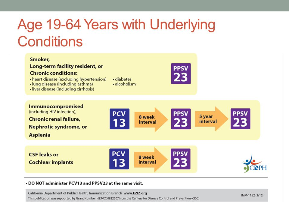 Age 19-64 Years with Underlying Conditions