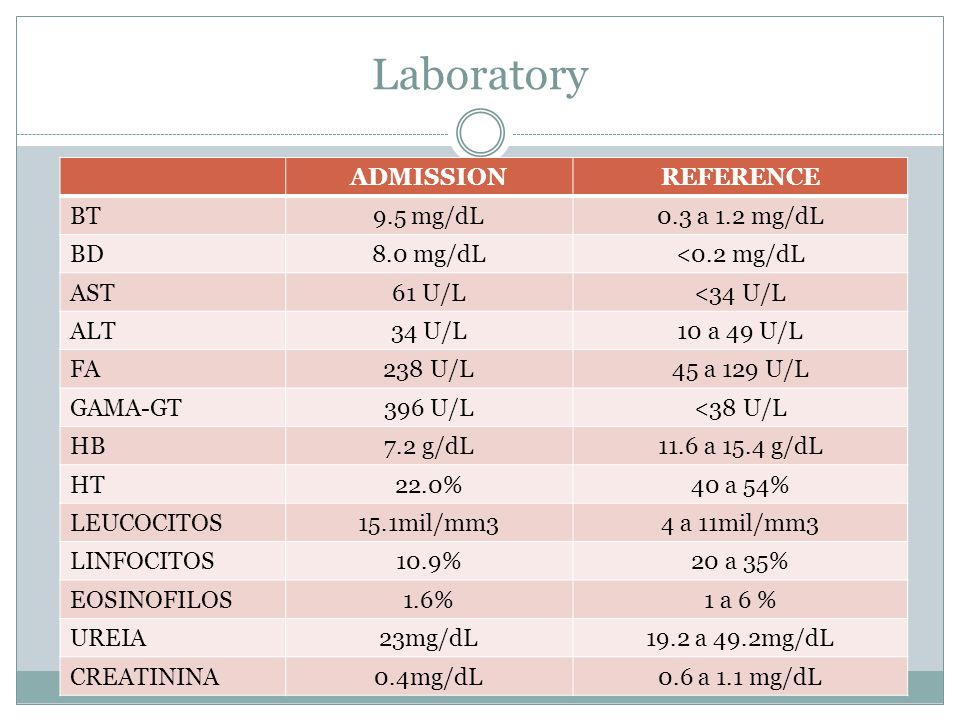 Laboratory ADMISSION REFERENCE BT 9.5 mg/dL 0.3 a 1.2 mg/dL BD