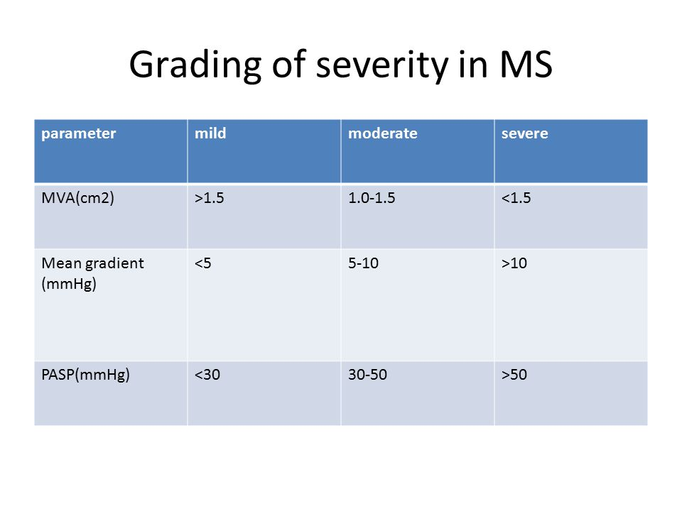 Grading of severity in MS