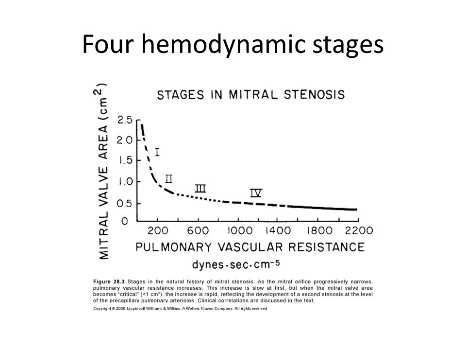 Four hemodynamic stages