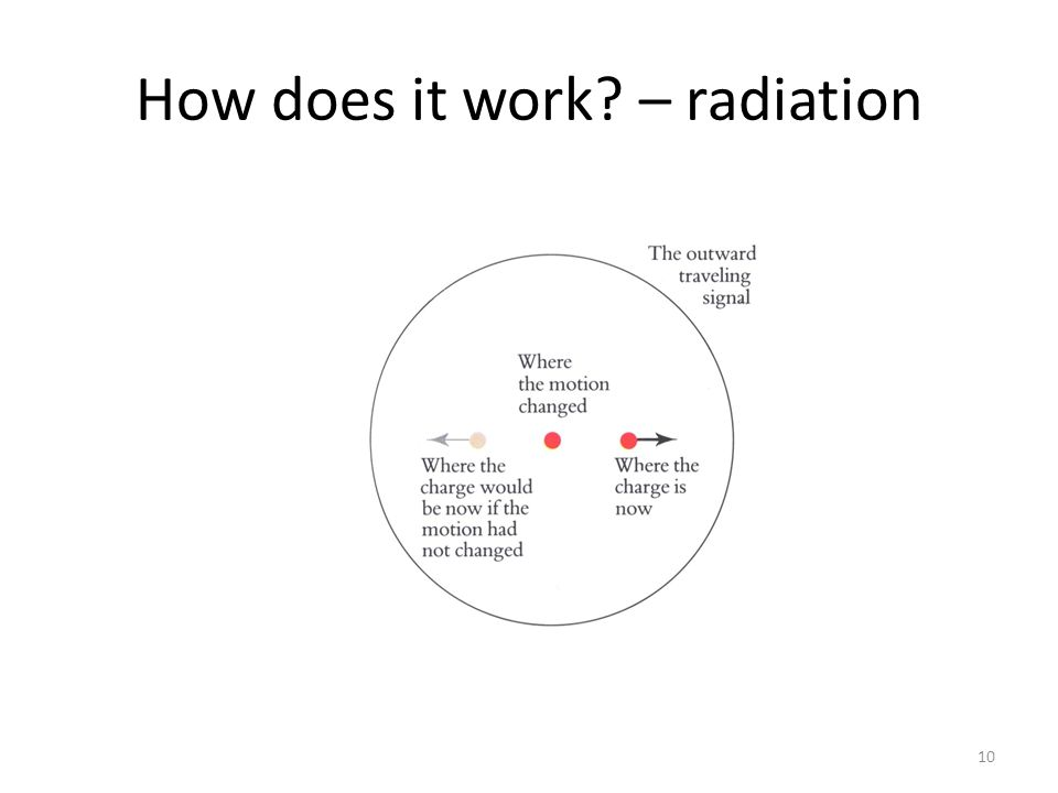 How does it work – radiation