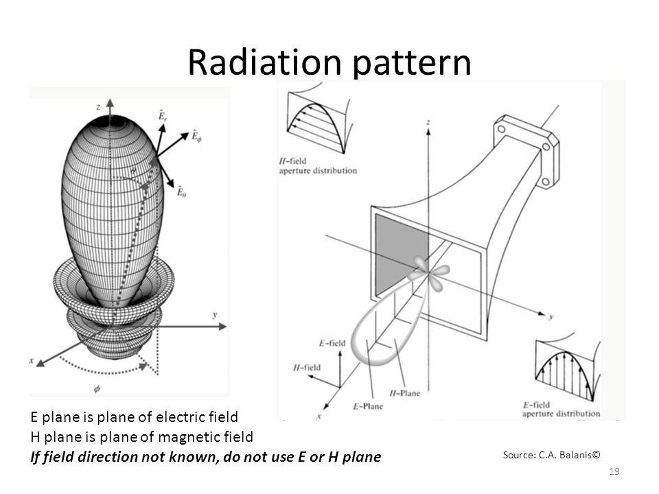 Radiation pattern Linear pattern E plane is plane of electric field