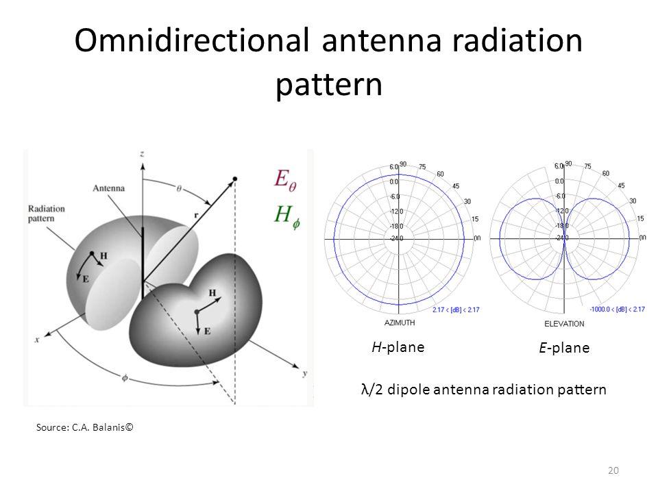 Omnidirectional antenna radiation pattern
