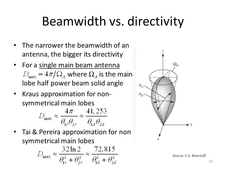 Beamwidth vs. directivity