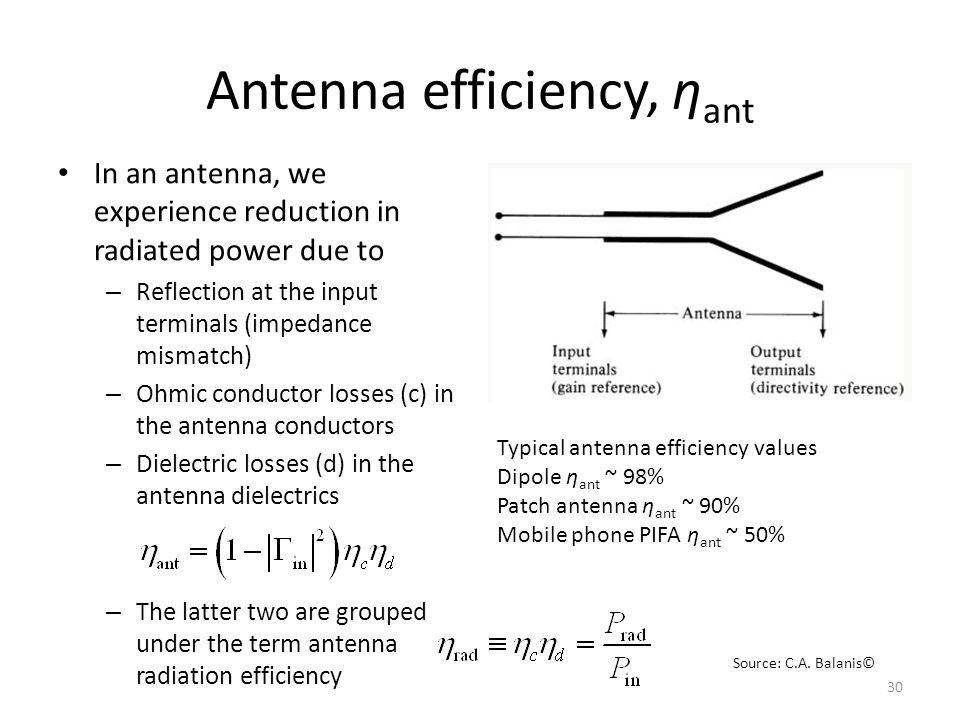 Antenna efficiency, ηant